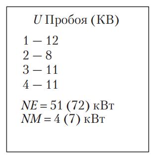 Индикаторное табло мотор-тестера МЗ-2