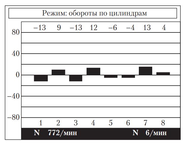 измерение по разнице частоты вращения коленчатого вала двигателя и отдельных цилиндров