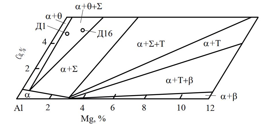 Изотермический разрез системы Al–Cu–Mg при 200 °С