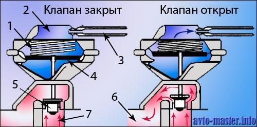 Клапан EGR с пневматическим управлением