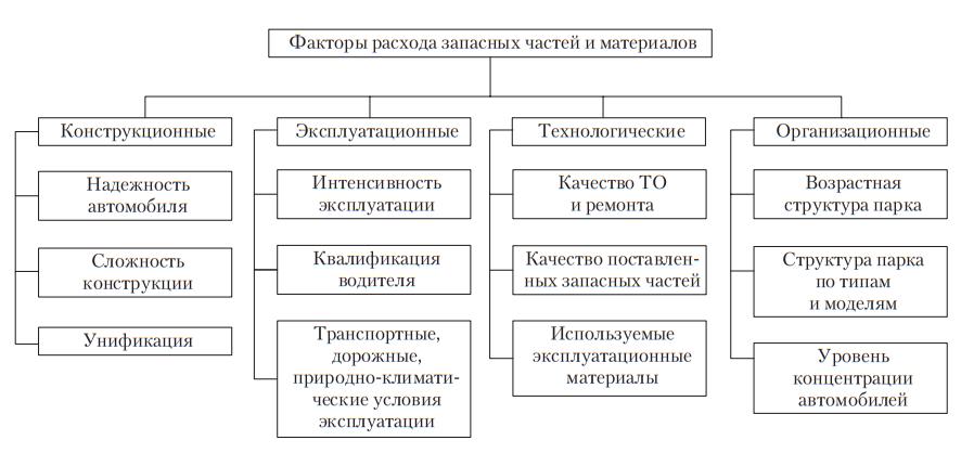 Классификация факторов, определяющих потребность в запасных частях и материалах