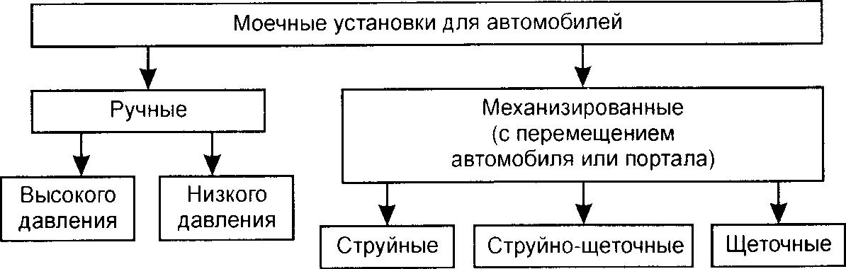 Классификация моечных установок