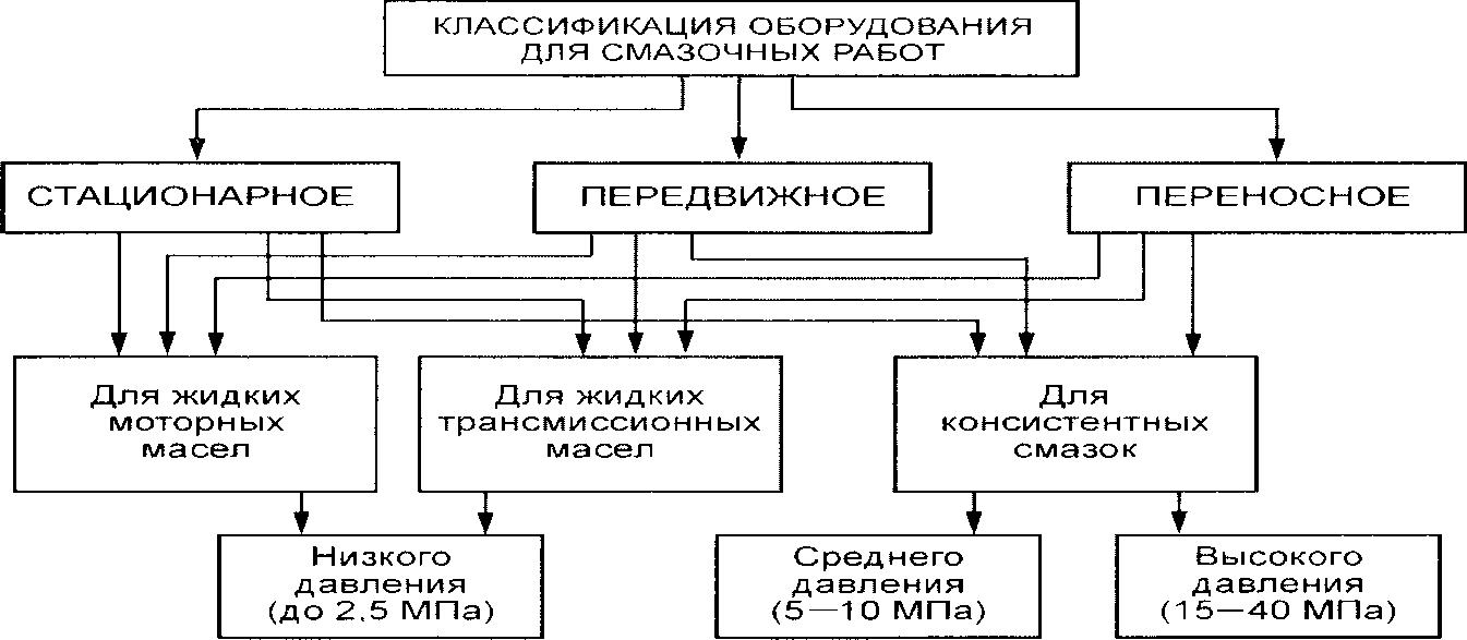 Классификация оборудования для смазочно-заправочных работ