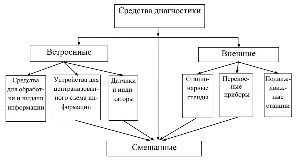 Классификация средств диагностирования