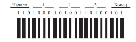 Кодирование ремонтного листка штриховым кодом «2 из 5»