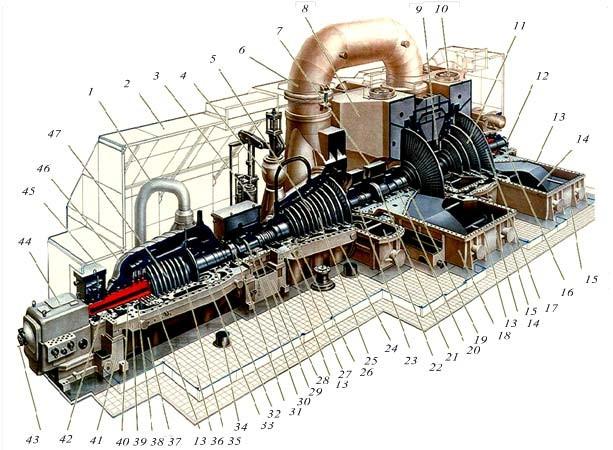 Конструкция паровой турбины