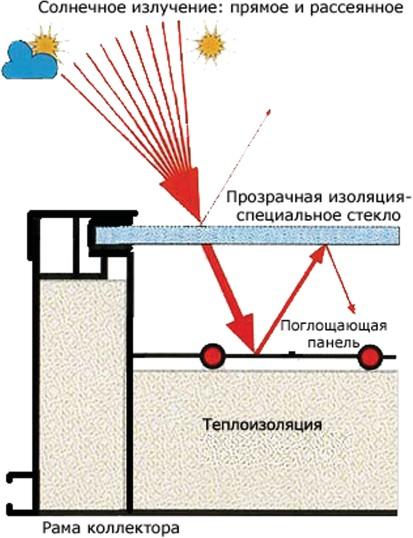 Конструкция закрытого плоского трубчатого солнечного коллектора