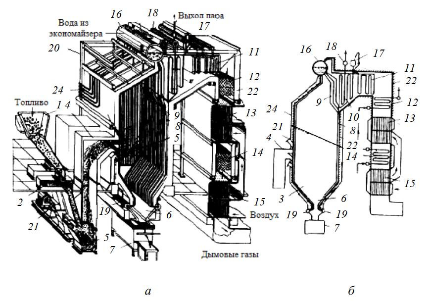 Конструктивное выполнение и схемы барабанных паровых котлов