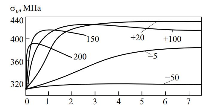Кривые изменения прочности дуралюмина