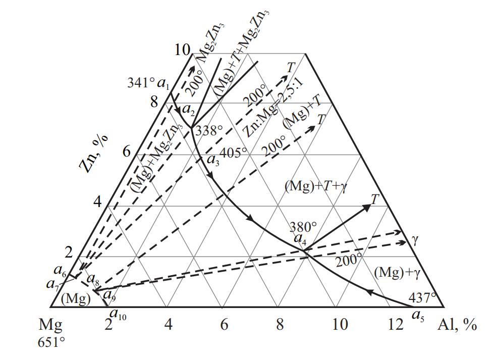 Магниевый угол системы Mg–Al–Zn