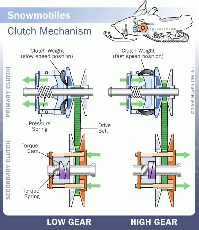 Механизм передачи движения снегоходов