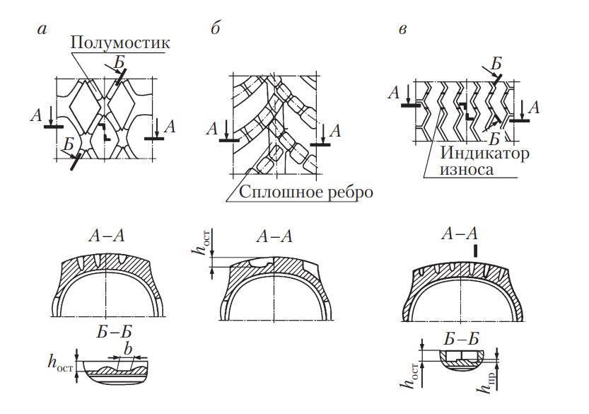 Места измерения износа шины
