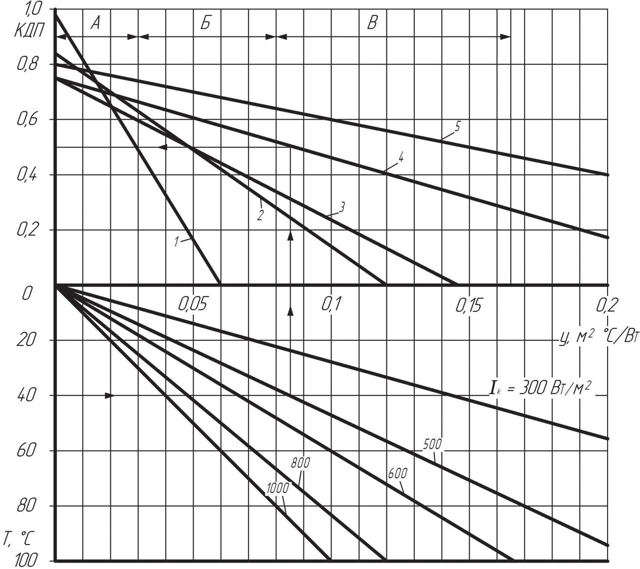 Мгновенный КПД солнечных коллекторов в зависимости от интенсивности солнечной радиации и разности температур на входе и выходе коллектора