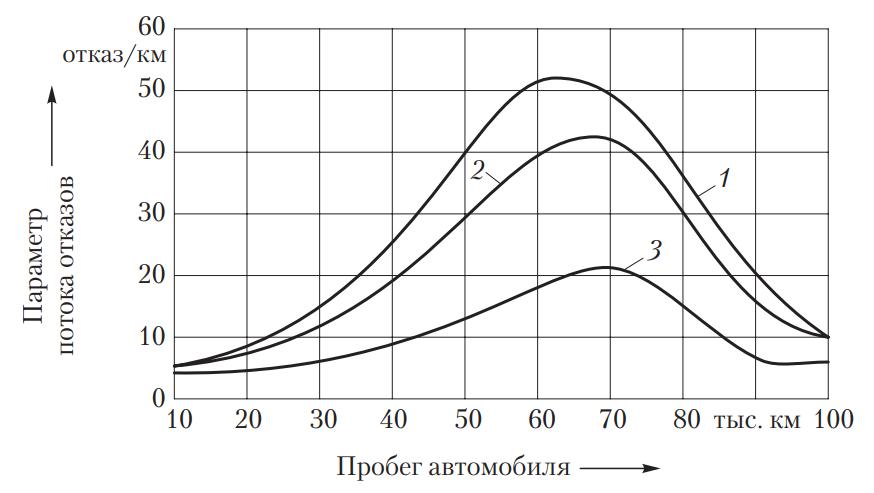 Надежность систем питания бензиновых двигателей