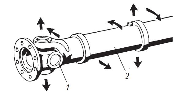 Направление вращения и перемещения карданного вала во время проверки зазора в карданном шарнире и шлицевом соединении