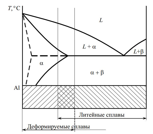 Области деформируемых и литейных алюминиевых сплавов