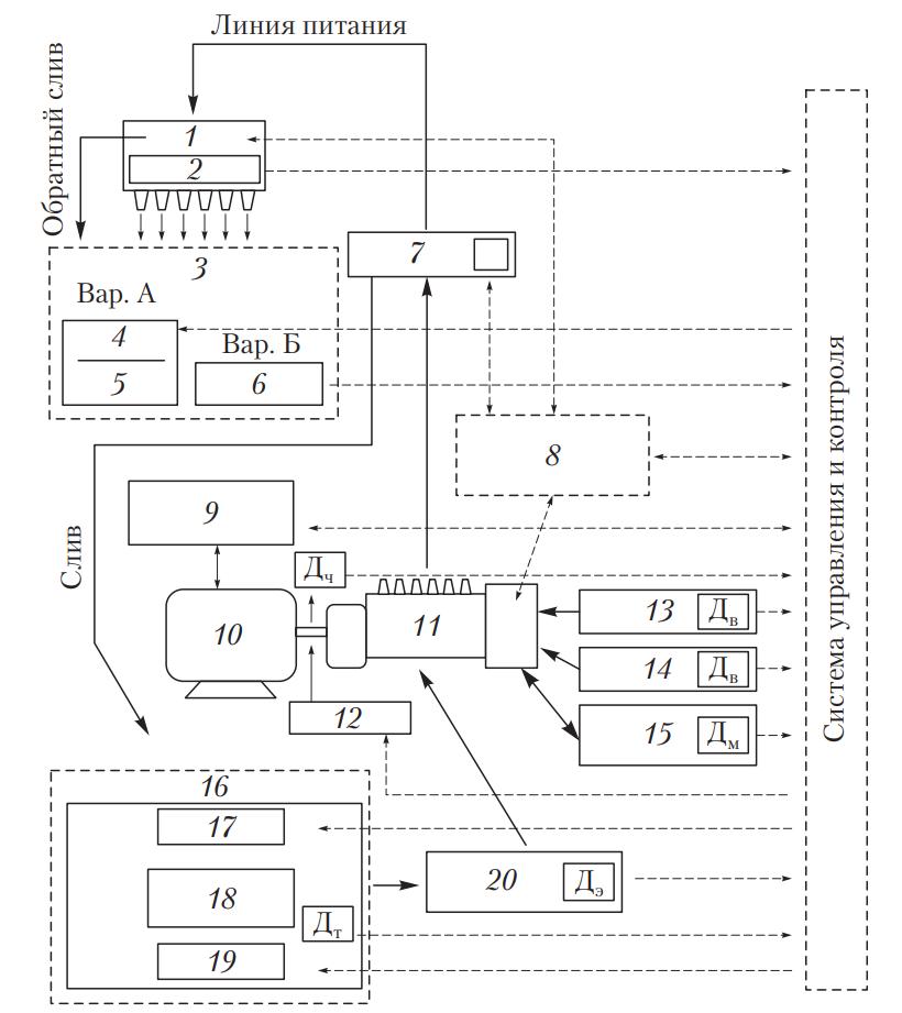 Обобщенная функциональная схема стенда для проверки и регулировки ТНВД