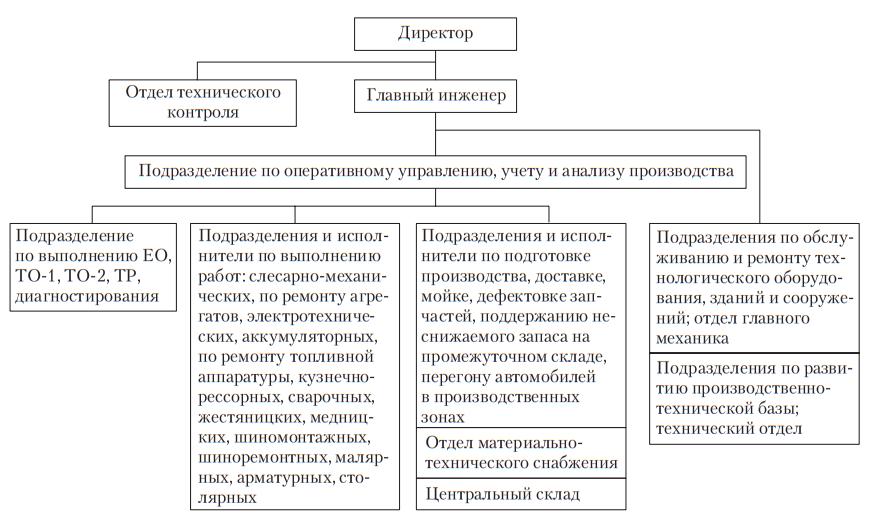 Обобщенная схема организационно-производственной структуры ИТС АТО
