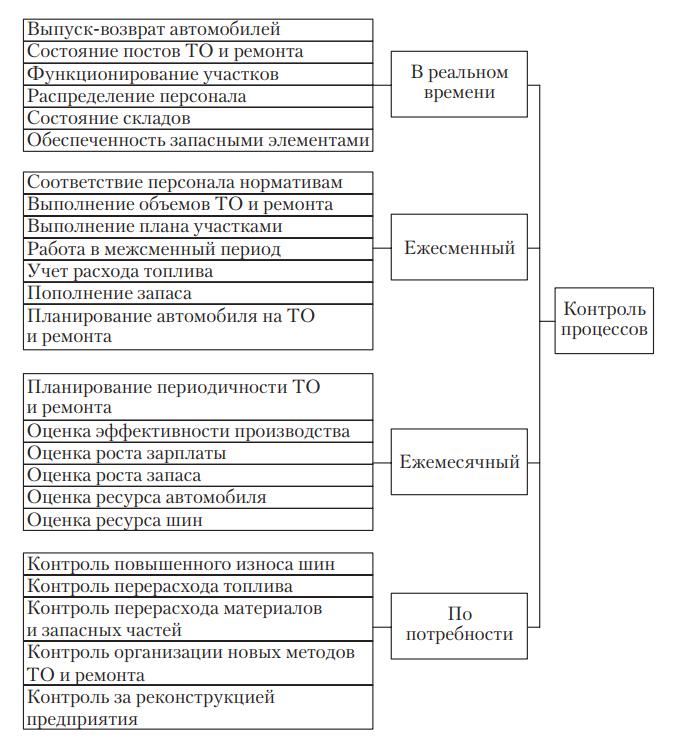 Общая схема процессов контроля внутри организации автомобильного транспорта