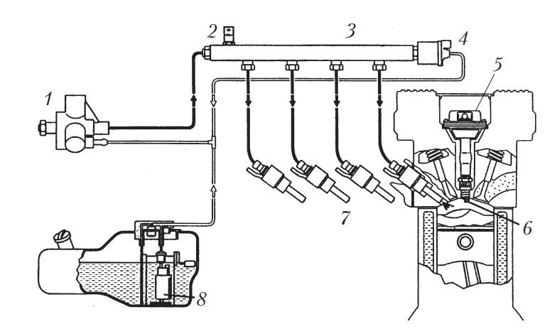 Общая схема системы топливоподачи системы непосредственного впрыска