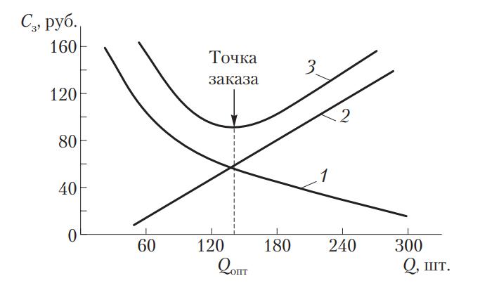 Определение оптимального размера и момента заказа запасных частей