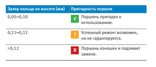 определение степени износа