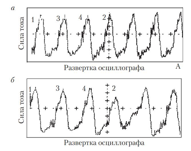 Осциллограмма изменения силы тока, потребляемой стартером при проворачивании коленчатого вала