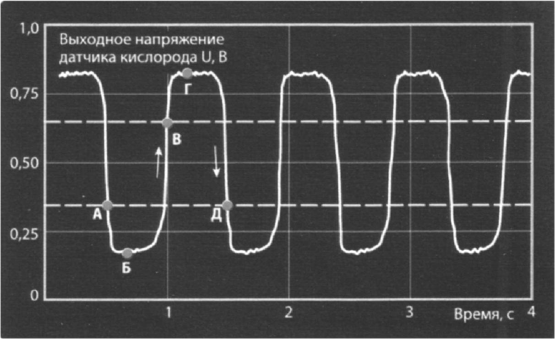 Осциллограмма кислородного датчика