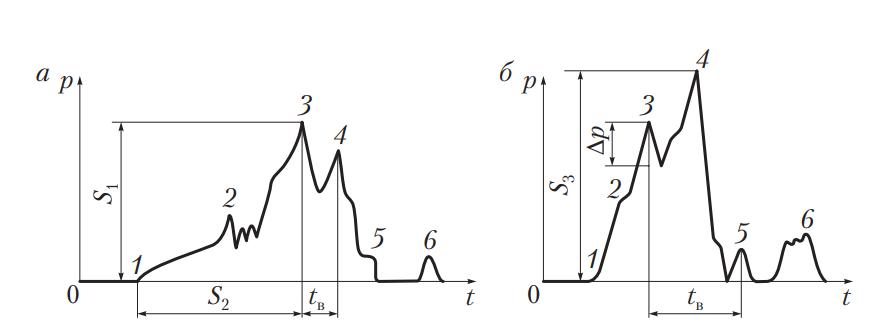 Осциллограммы давления топлива у штуцера форсунки в режиме холостого хода двигателя и в режиме полной подачи топлива и максимальной мощности дизеля