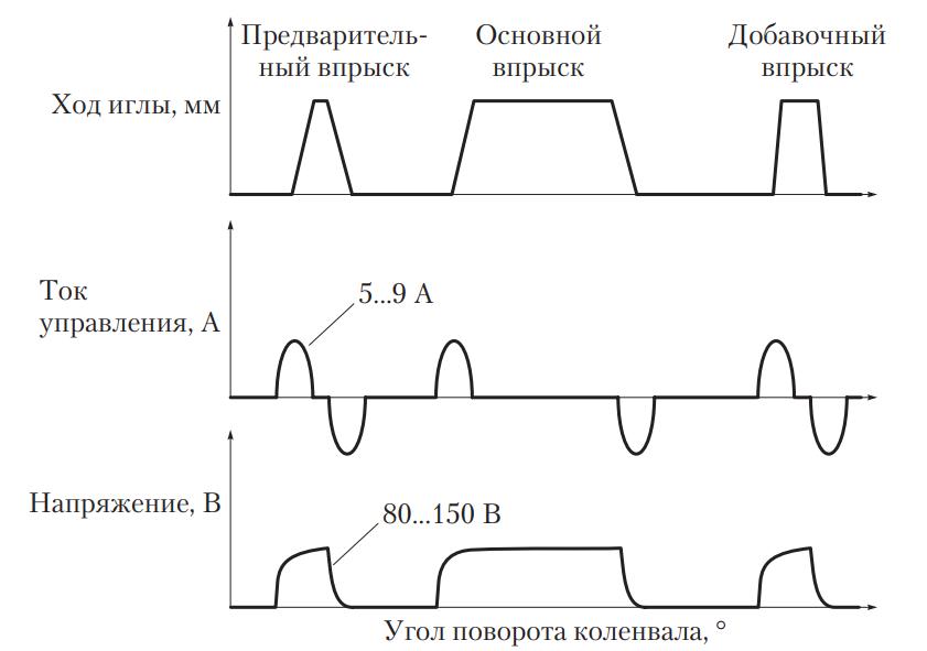 Осциллограммы впрыска системы Common Rail