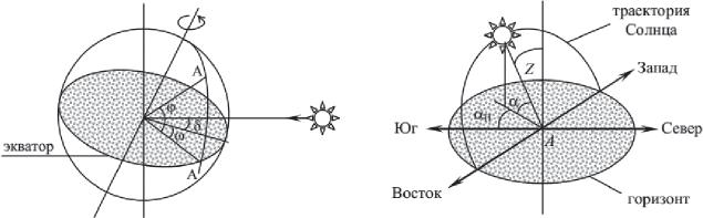 Основные и дополнительные углы движения Солнца