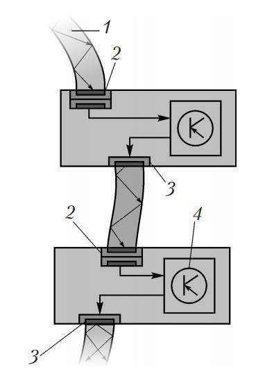 Основные компоненты волокно-оптической системы