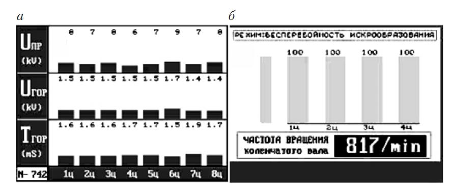Параметры системы зажигания, представленные в виде гистограмм