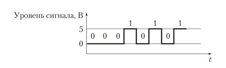 Передача электрических сигналов по времени