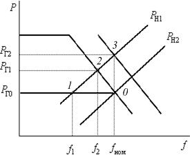 Первичное и вторичное регулирование частоты