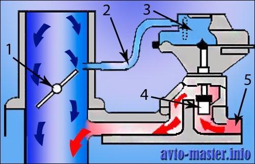 Подключение клапана EGR
