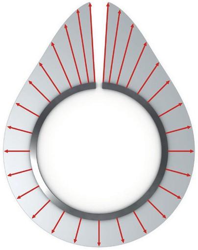 Позитивно-овальное распределение радиального давления