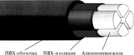 Пример типовой конструкции кабеля напряжением до 1 кВ