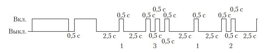 Пример высвечивания кода неисправности систем OBD-I