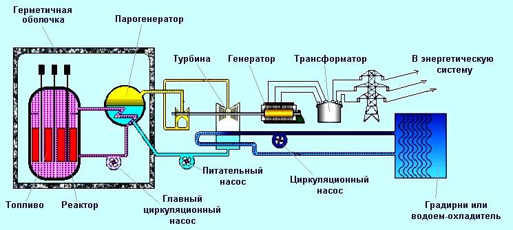 Принципиальная схема АЭС с ядерным реактором