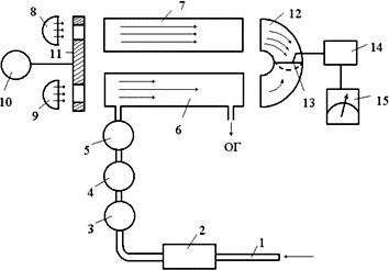 Принципиальная схема инфракрасного оптического газоанализатора