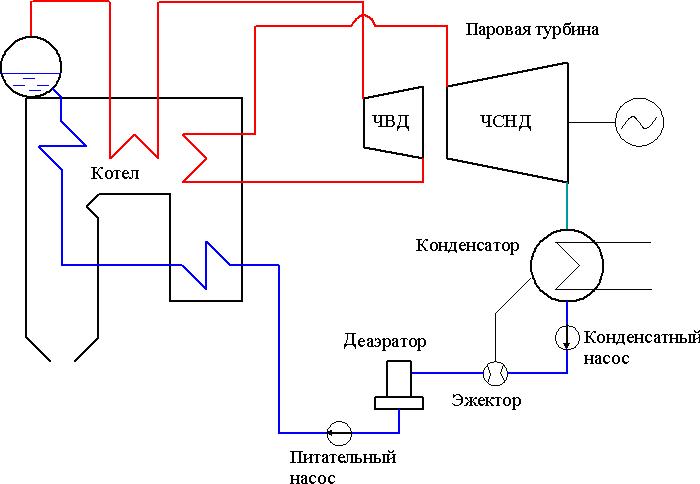 Принципиальная схема ТЭС с промперегревом