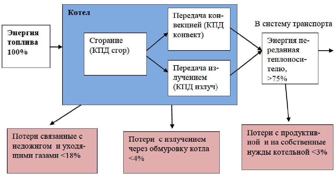 Процесс производства тепловой энергии