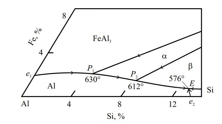 Проекция поверхности ликвидуса системы Al–Si–Fe