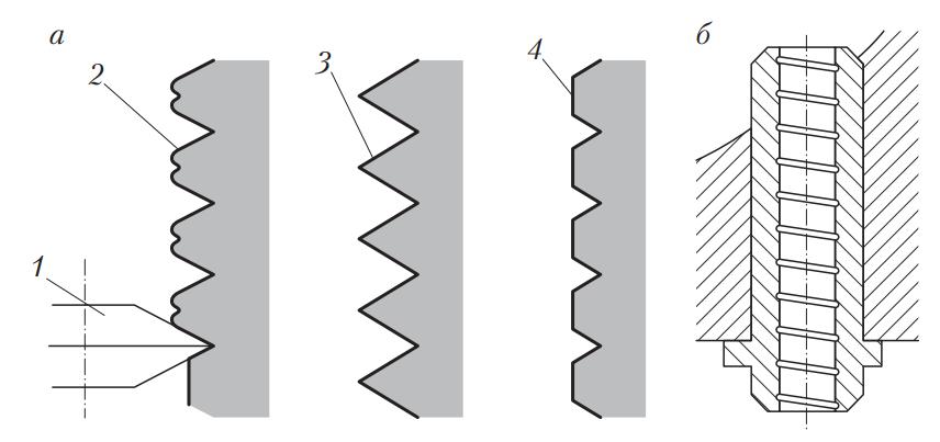 Профиль отверстия и форма винтового шага на поверхности втулки