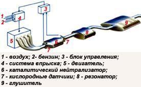 Работа каталитического нейтрализатора двигателя