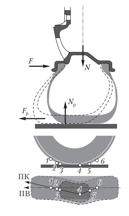 Распределение сил в шине