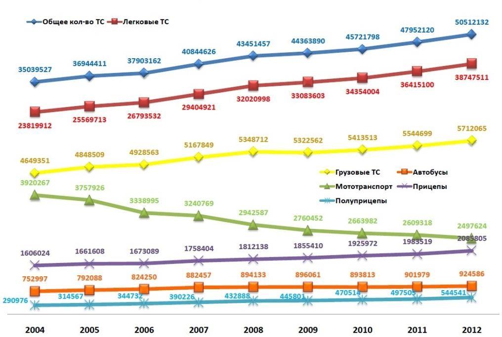 Рост количества транспортных средств в РФ за 2004–2012 года