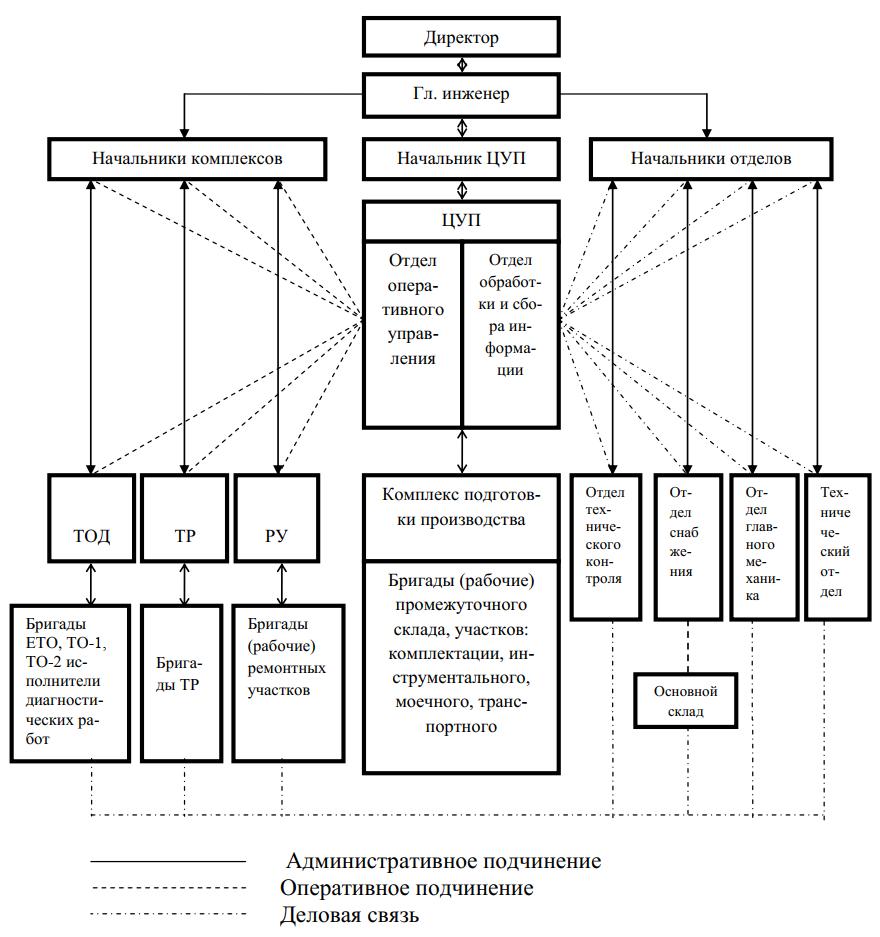 Схема централизованного управления производством ТО и ремонта автомобилей методом технологических комплексов