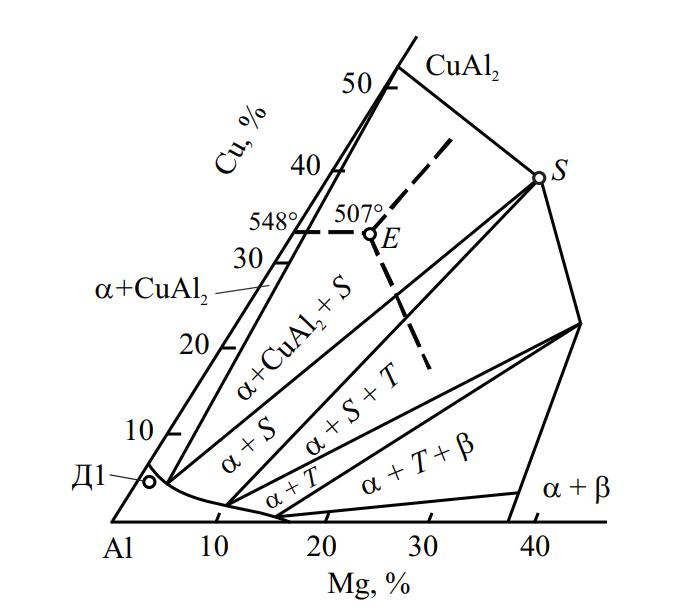 Схема диаграммы состояния системы Al–Cu–Mg с политермой растворимости магния и меди в алюминии